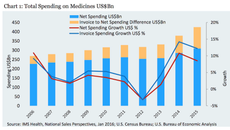 us drug spending